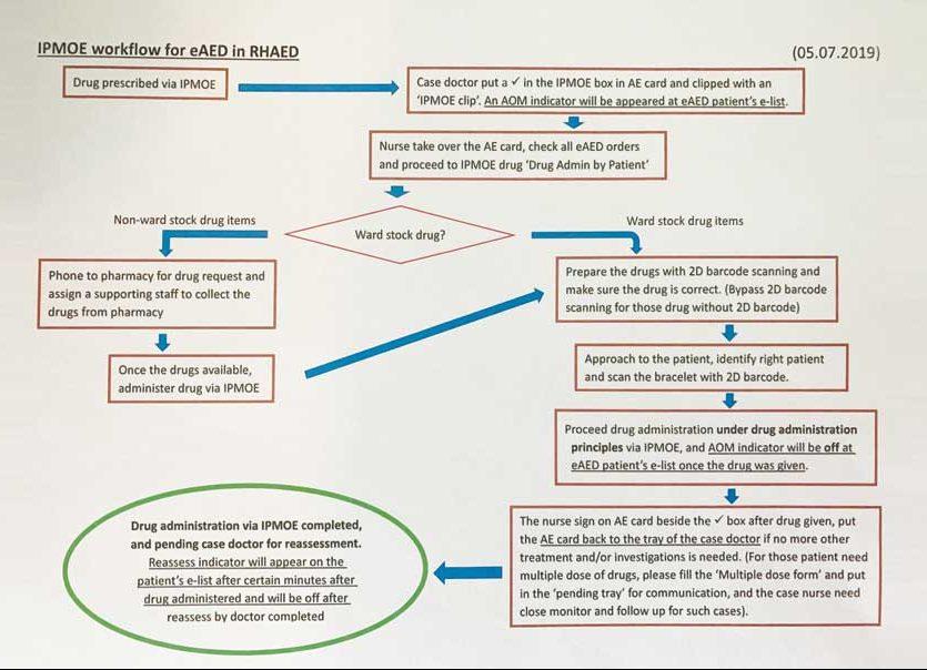 我們定立了IPMOE在AED的派藥流程圖並向每位同事作出講解。
